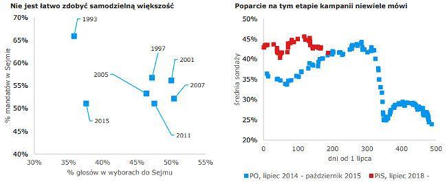 Jak zdobywano większość w Sejmie i zmiany poparcia dla PO i PiS przed ostatnimi wyborami i teraz.