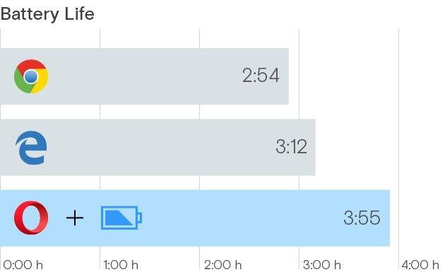 Czas pracy na baterii przeglądarek internetowych