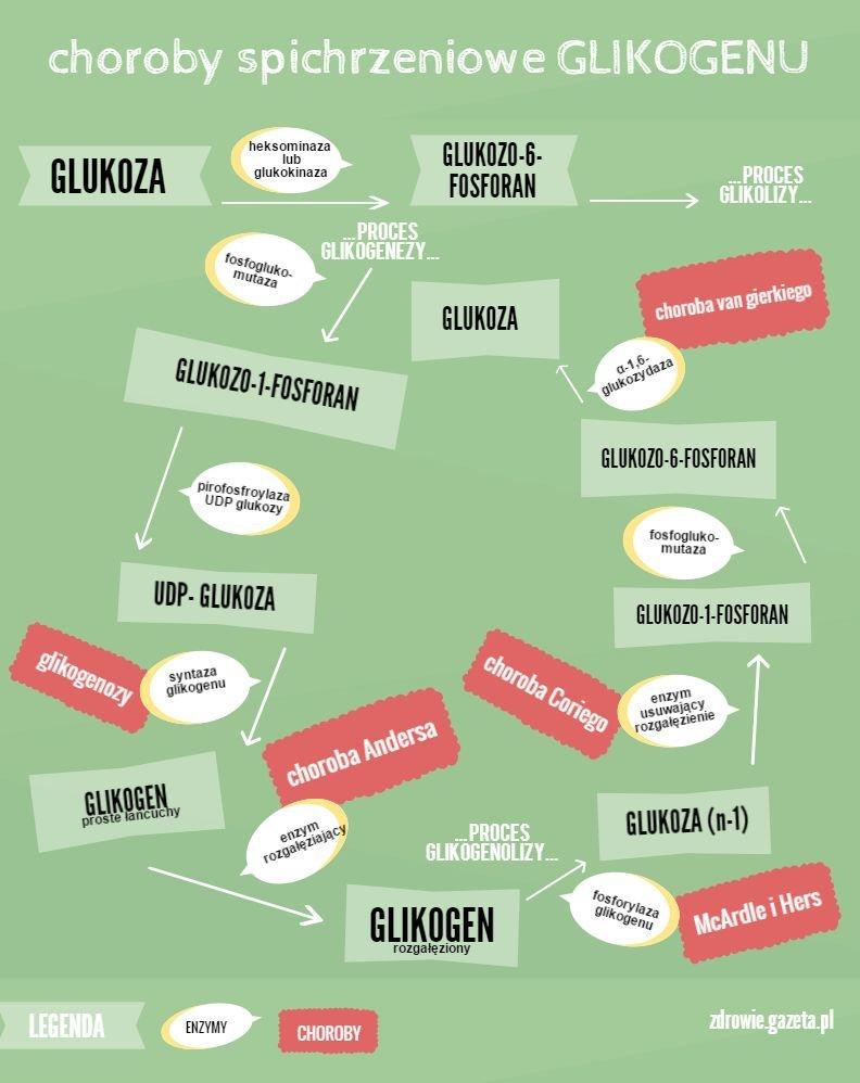 Choroby spichrzeniowe glikogenu
