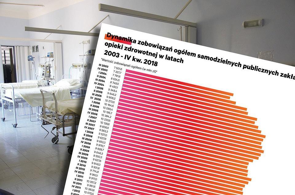 Zadłużenie szpitali rośnie