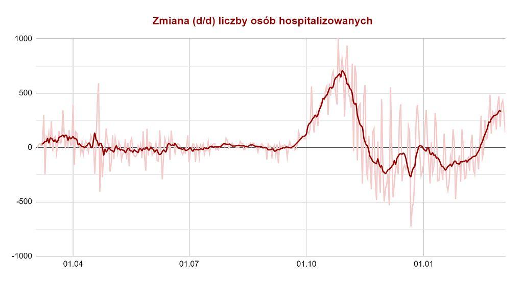 Zmiana 9 (d/d) liczby osób hospitalizowanych