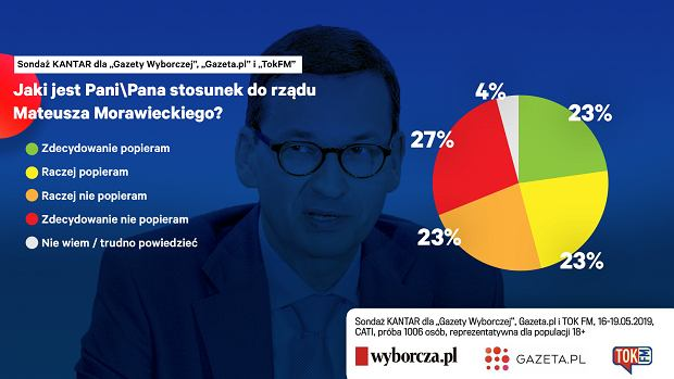 Poparcie dla rządu Mateusza Morawieckiego