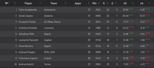 Czołówka klasyfikacji strzelców Serie A