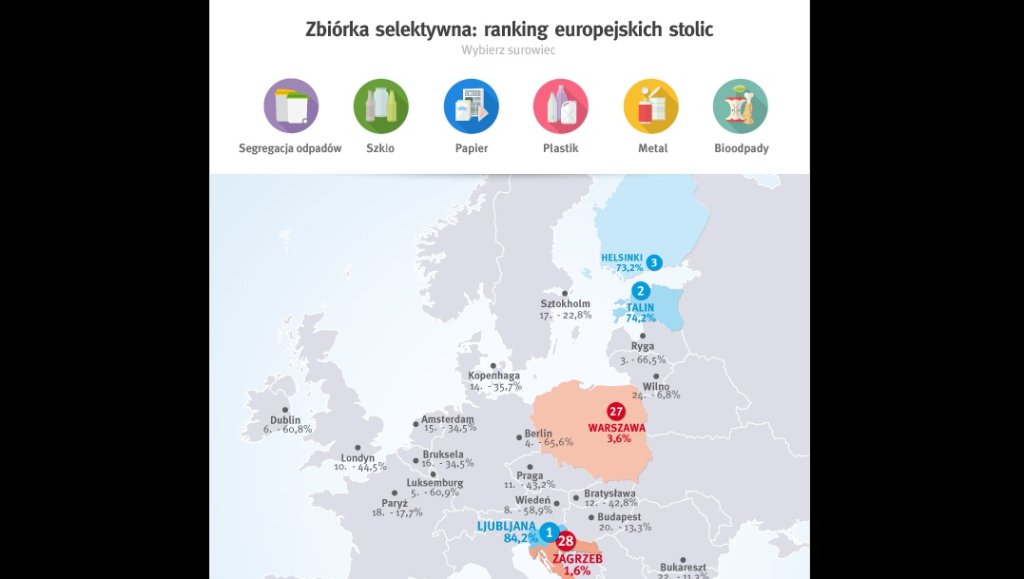 Komisja Europejska opublikowała raport na temat selektywnej zbiórki odpadów w 28 stolicach europejskich.