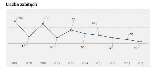 Liczba osób zabitych w wypadkach, dane: Zarząd Dróg Miejskich