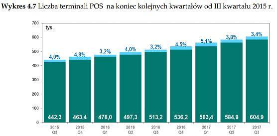 Liczba terminali w Polsce