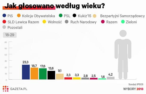 Wybory samorządowy 2018