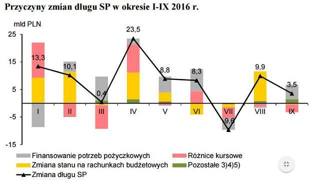 Przyczyny zmian długu Skarbu Państwa w okresie I-IX 2016 r.