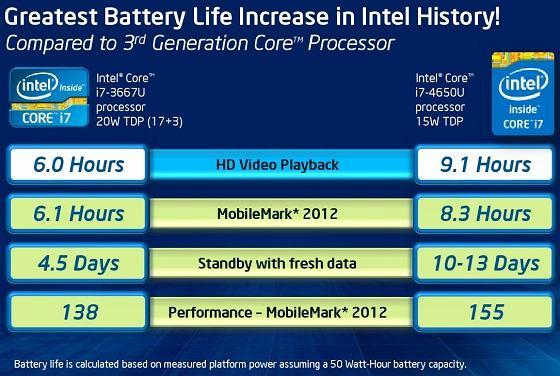 Porównanie nowych procesorów Intela