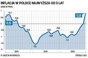 Powrót inflacji - w grudniu sięgnęła 0,8 proc. Najbardziej podrożały paliwa i żywność