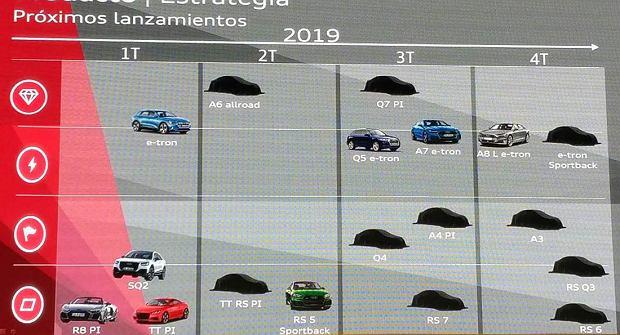 Premiery Audi w 2019 r.