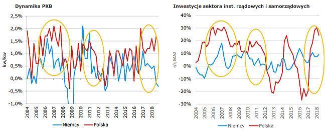 Wzrost PKB w Polsce i w Niemczech oraz inwestycje rządowe i samorządowe w Polsce.