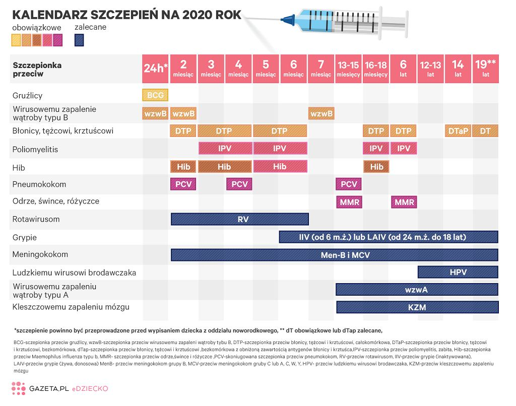 Kalendarz szczepień ochronnych 2020