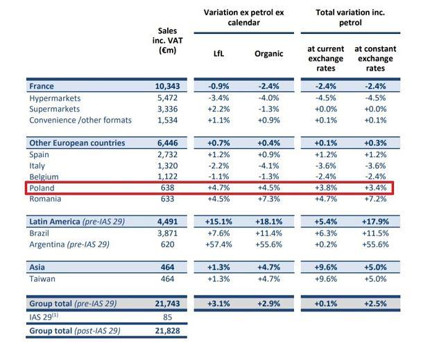 Polska w zestawieniu wyników sprzedażowych Carrefour
