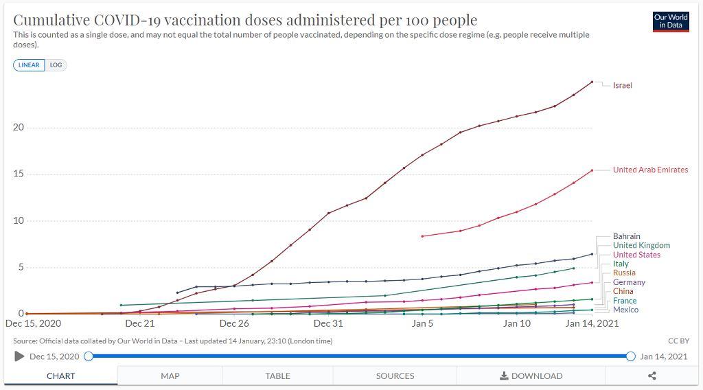 Jak przebiegają akcje szczepienia na świecie? Dane z dnia 14.01.2021 r.