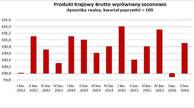 Produkt Krajowy Brutto wyrównany sezonowo