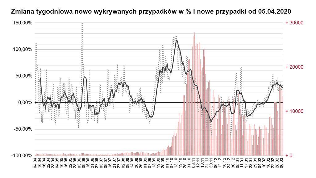 Zmiana tygodniowa nowo wykrywanych przypadków w % i nowe przypadki od 05.04.2020