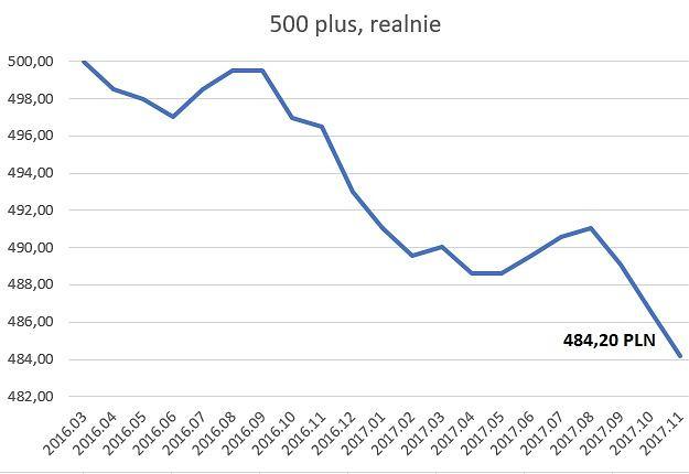Wartość 500 plus skorygowana o inflację