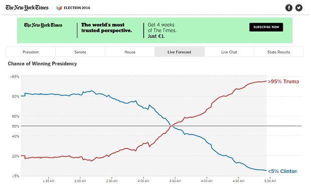 Prognoza wyborcza