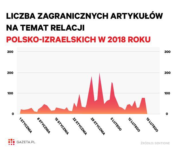 Liczba zagranicznych artykułów na temat relacji polsko-izraelskich w 2018 roku