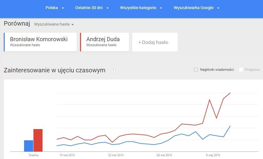 Bronisław Komorowski kontra Andrzej Duda w Trendach Google przed pierwszą turą wyborów