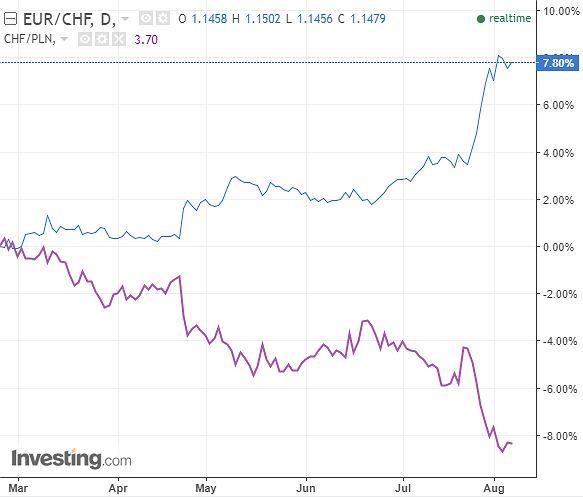 Kurs euro wobec franka i franka wobec złotego