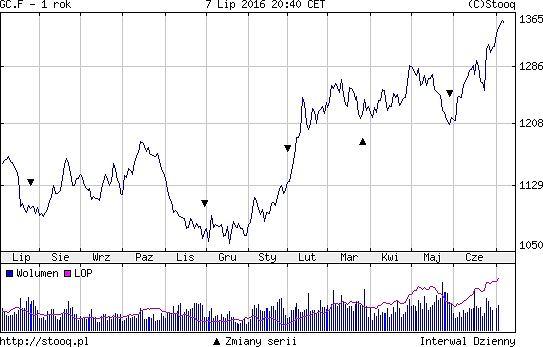 Notowania złota, wykres roczny