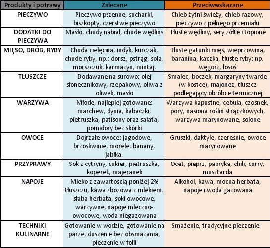 Dieta lekkostrawna, zasady