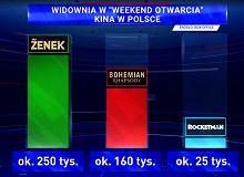 """""""Zenek"""" ma złe recenzje. TVP chwali się sukcesem i pokazuje tendencyjny wykres"""