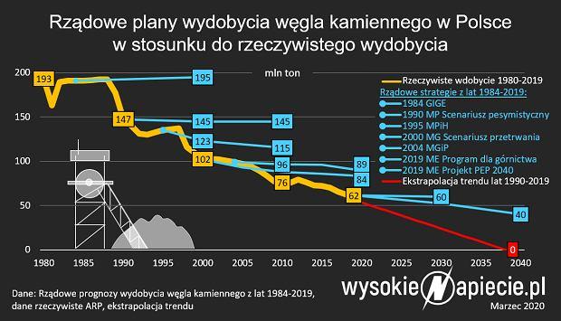 Wydobycie węgla kamiennego w Polsce.