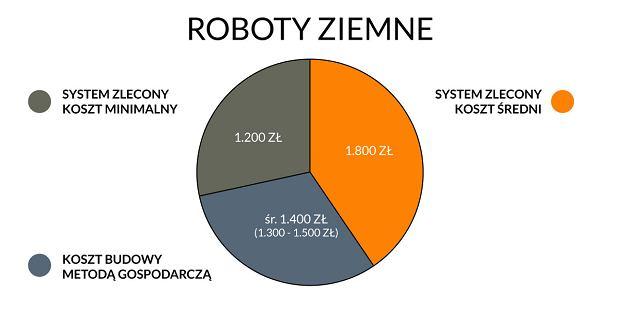 Roboty ziemne - wykres