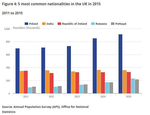 Najpopularniejsze narodowości inne niż brytyjska w Wielkiej Brytanii