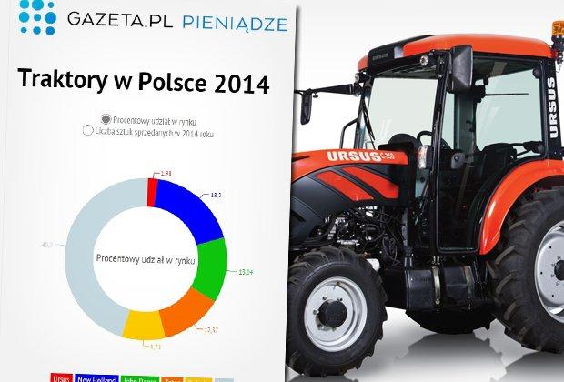 Znakomite wyniki Ursusa za 2014 rok