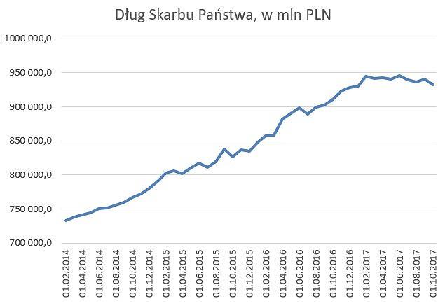 Poziom długu Skarbu Państwa, w mln PLN