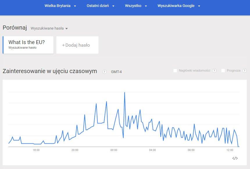 Co to jest UE? Brytyjczycy szukają odpowiedzi w Google tuż po Brexicie