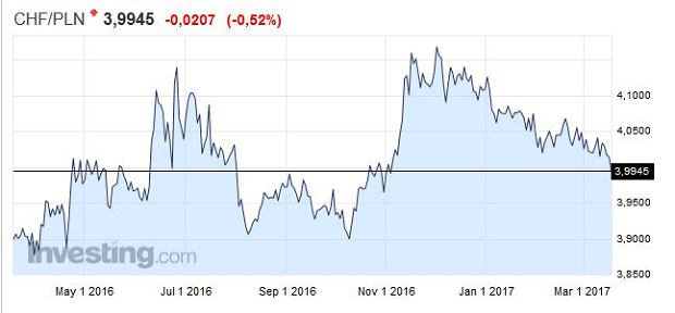 Kurs franka szwajcarskiego/Investing.com