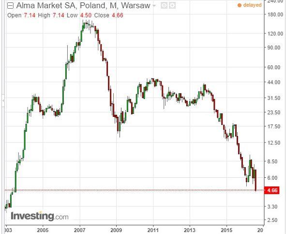 Notowania giełdowe Alma Market