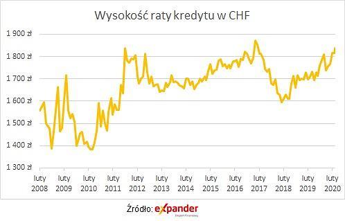Wysokość raty kredytu w CHF
