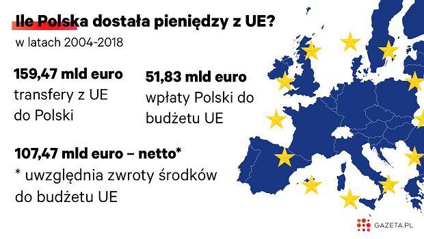 Transfery finansowe między Polską a Unią Europejską