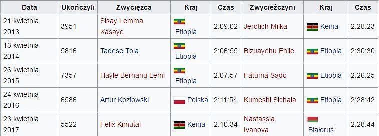 Wyniki Orlen Warsaw Marathon