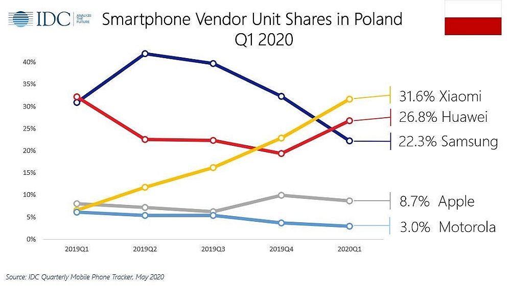 Rynek smartfonów w Polsce zdaniem IDC