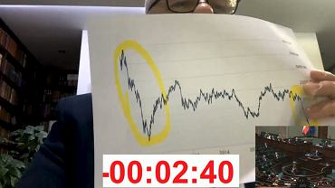 Jacek Sasin pokazuje wykres