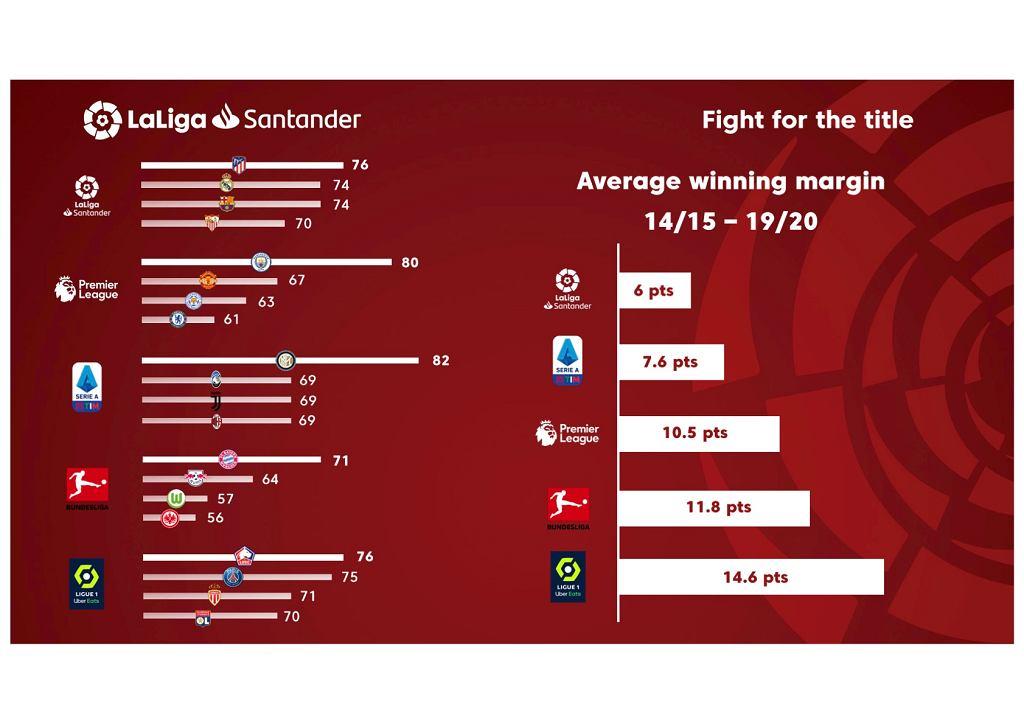 Rywalizacja w LaLiga na tle tej w innych europejskich ligach