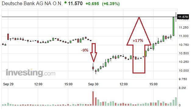 Notowania akcji Deutsche Banku