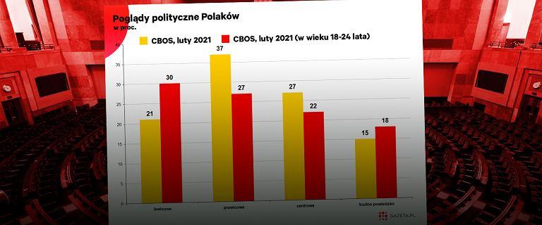 """Koniec mitu Polaka-prawaka? """"Będziemy mieć w Polsce inne społeczeństwo"""""""