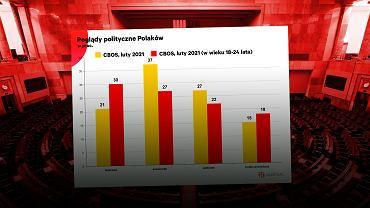Polskie społeczeństwo skręca w lewo. W przypadku najmłodszych wyborców jest to niemal zwrot o 180 stopni