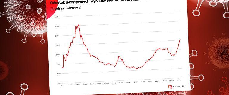 Tak często testy w Polsce nie pokazywały koronawirusa od kwietnia. Oto powody