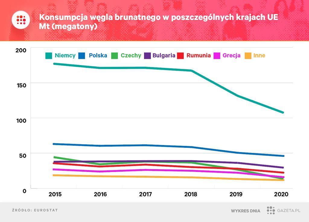 Kto w UE najwięcej wykorzystuje węgla brunatnego?