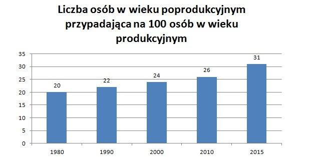 Liczba osób w wieku poprodukcyjnym przypadająca na 100 osób w wieku produkcyjnym