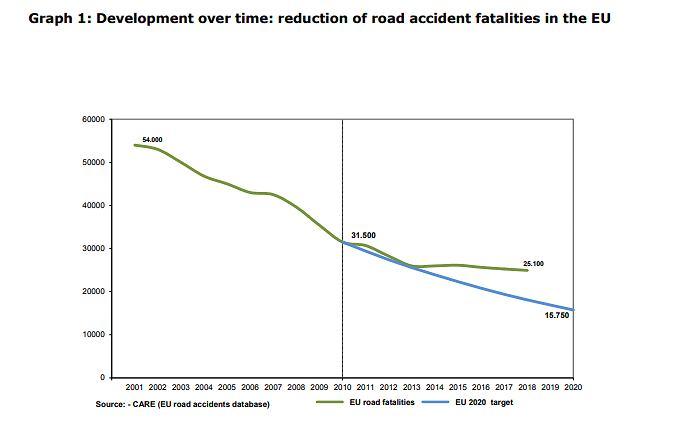 Spadek liczby ofiar śmiertelnych wypadków drogowych w Unii Europejskiej w 2018 r. - plan (niebieska linia) a rzeczywiste dane (zielona linia)